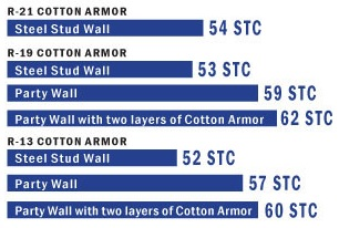 Cotton Armor Acoustical Insulation provides high STC ratings.