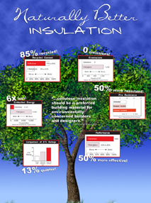 Naturally Better Insualtion Statistics